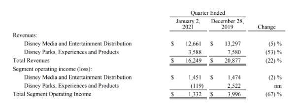 Disney Aktie Quartalszahlen Übersicht