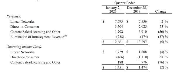 Disney Aktie Umsatz Vergleich