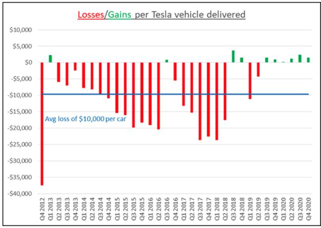 Gewinn Verlust pro Tesla Auto Chart