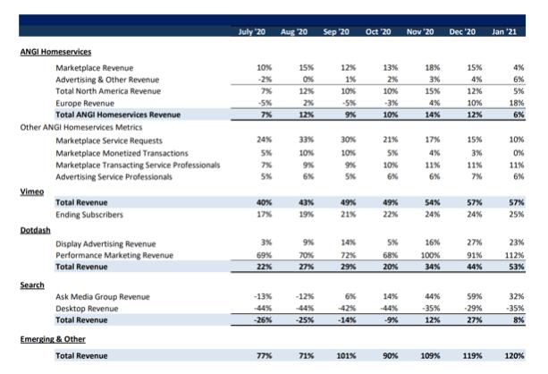 IAC Aktie Umsätze Trend Übersicht