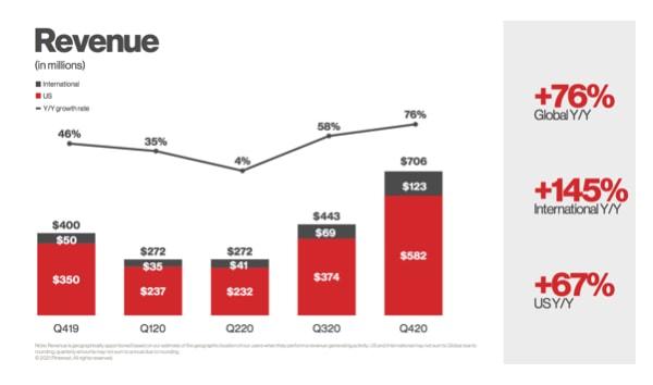 Pinterest Aktie Umsatzentwicklung Chart
