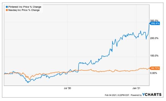 Pinterest Aktie im Vergleich mit Nasdaq-100 Chart