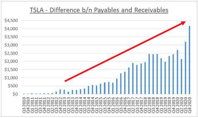 Tesla Aktie Working Capital Chart