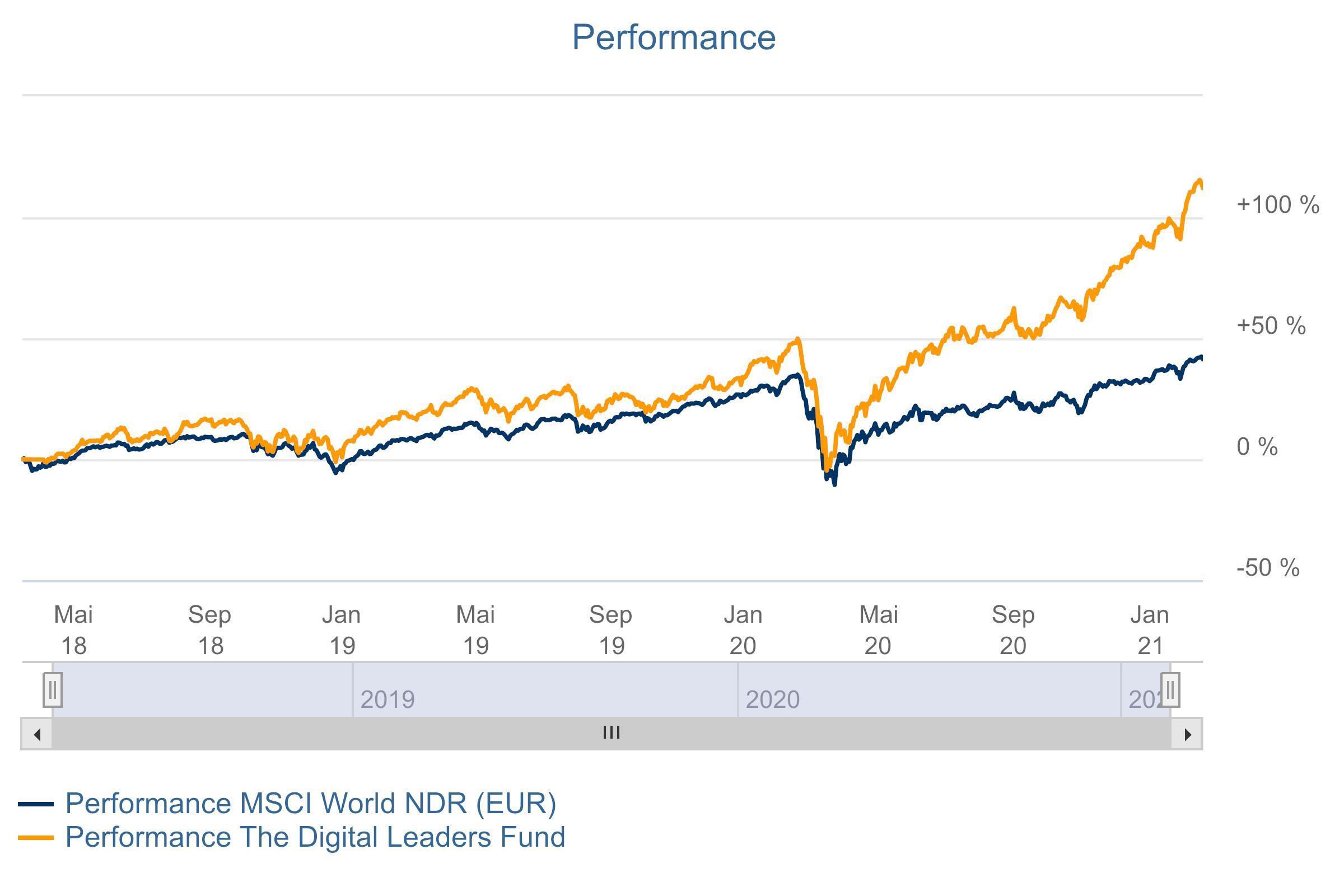 The Digital Leaders Fund Performance
