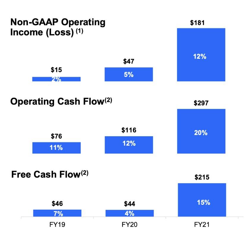 DocuSign Aktie Cash Flow Chart