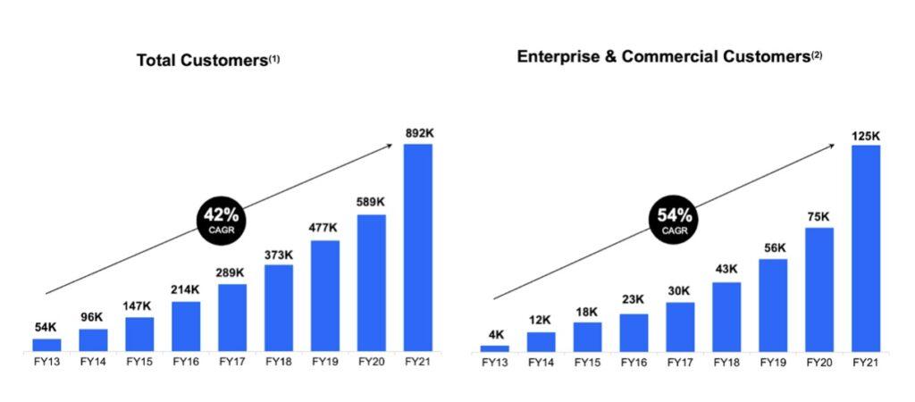DocuSign Aktie Kundenzuwachs Chart