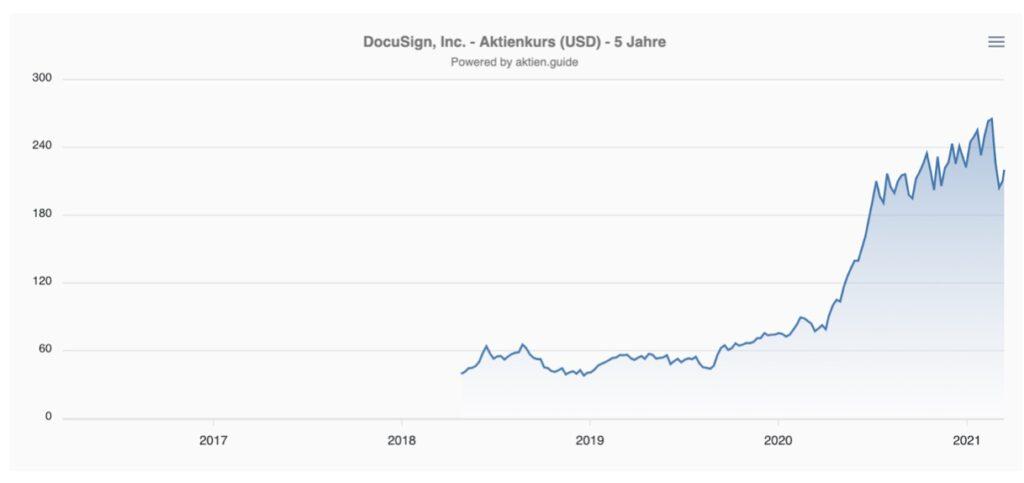 DocuSign Aktie Kurs Chart