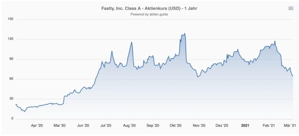 Fastly Aktie Kurs Chart