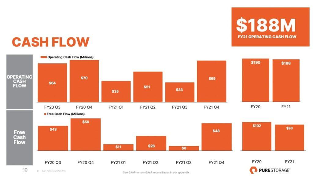Pure Storage Aktie Cashflow Chart