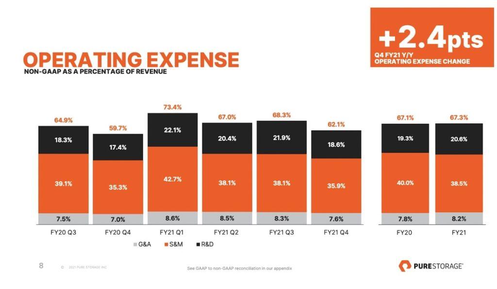 Pure Storage Aktie Kosten Chart