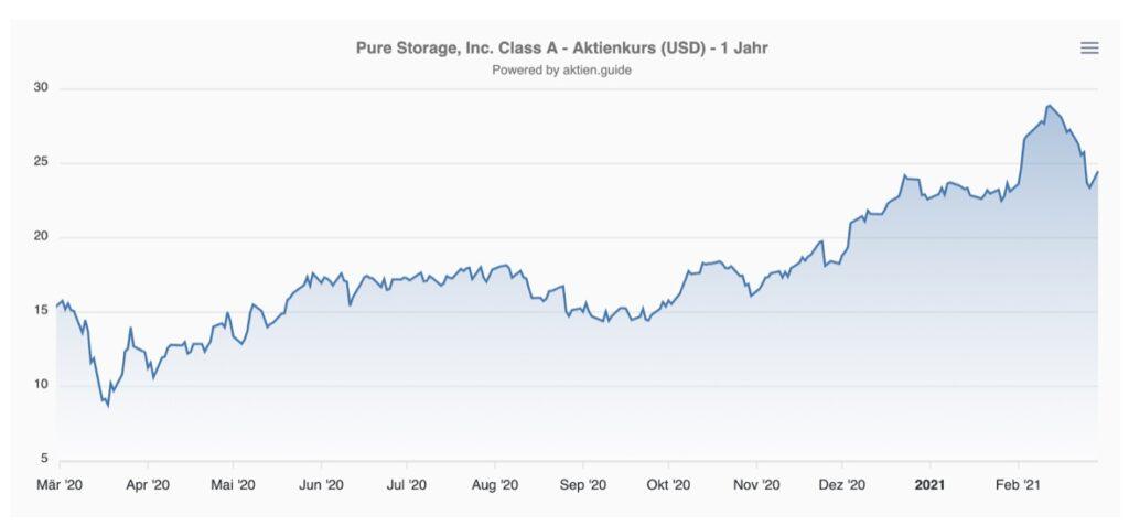 Pure Storage Aktie Kurs Chart