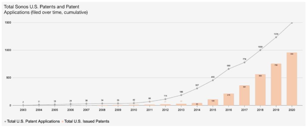 Sonos Aktie Patent Anmeldungen Übersicht