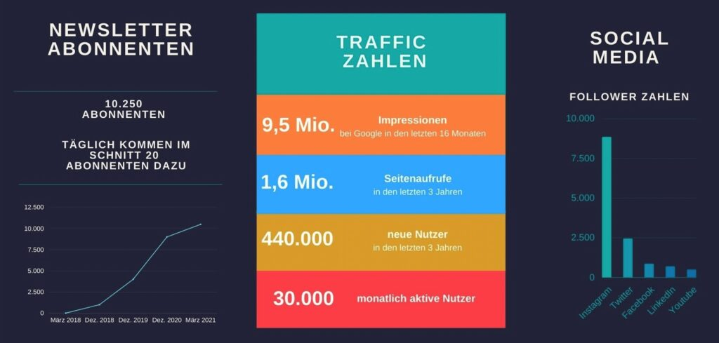 The DLF Traffic Zahlen