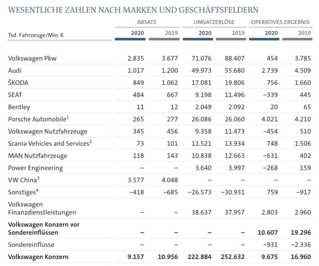 VW Aktie Zahlen Übersicht