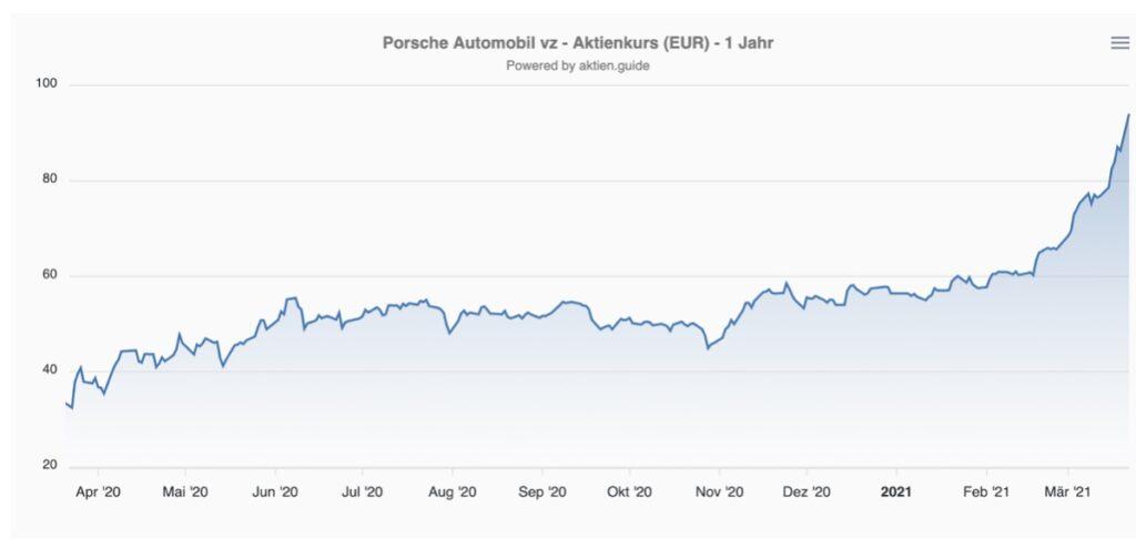 VW Porsche Aktie Kurs Chart