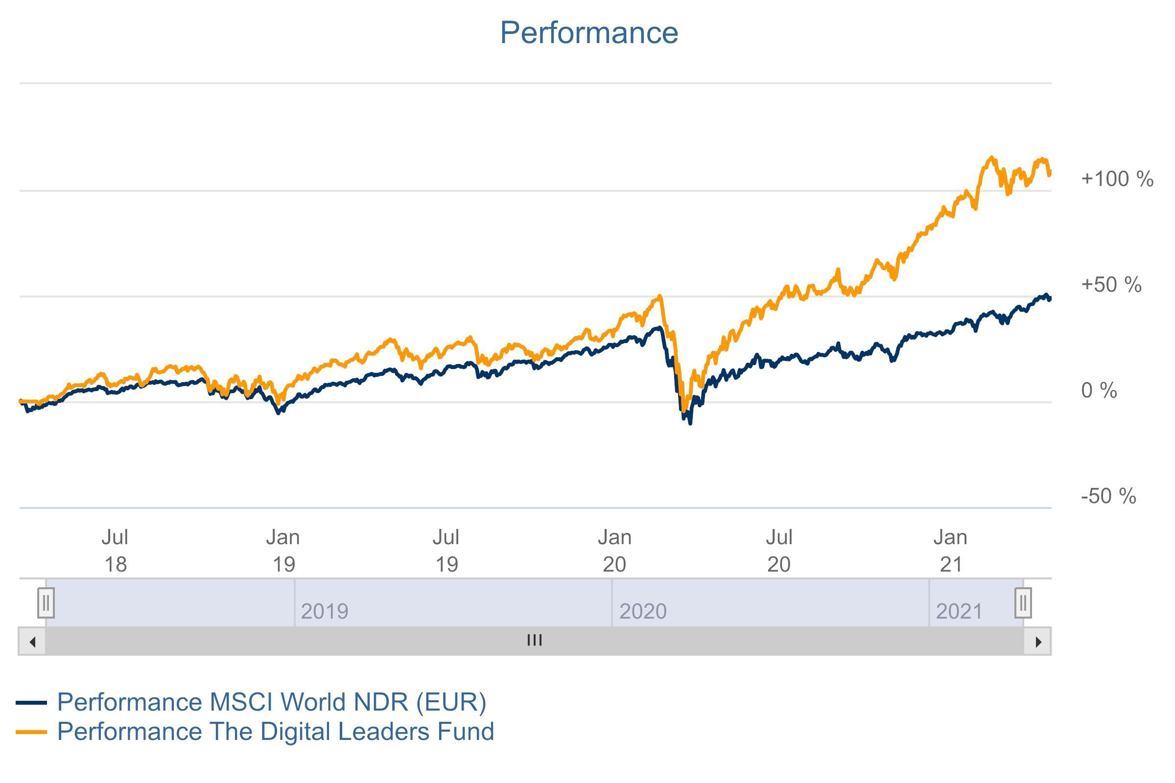 Chart The Digital Leaders Fund Performance