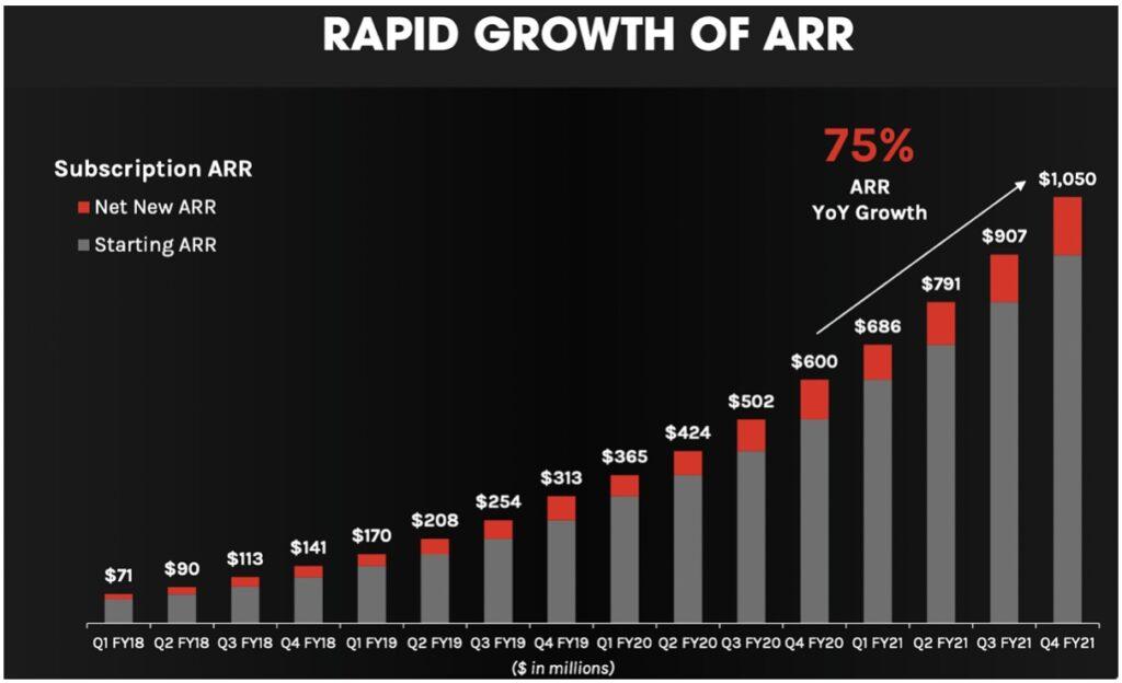 Crowdstrike ARR Wachstum Chart