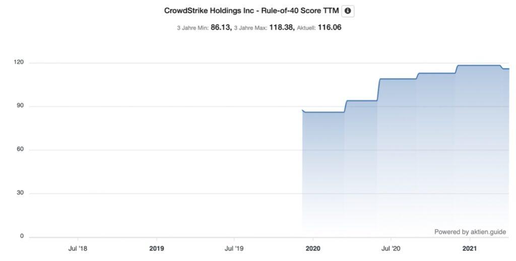 Crowdstrike Aktie Rule of 40 Score Chart