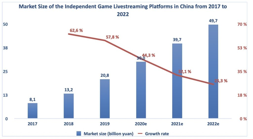 Huya Aktie Gaming Markt China Chart