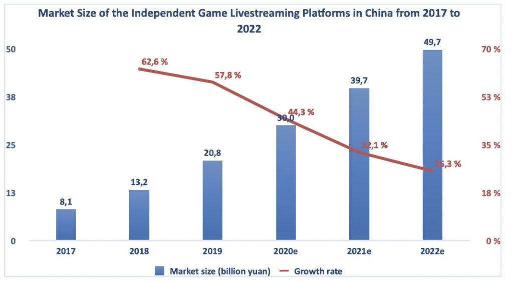 Grafik Cina Huya Aktie Gaming Markt