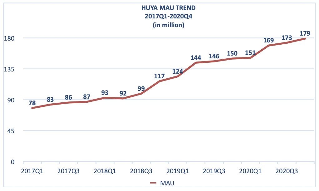Huya Aktie MAU Trend Chart