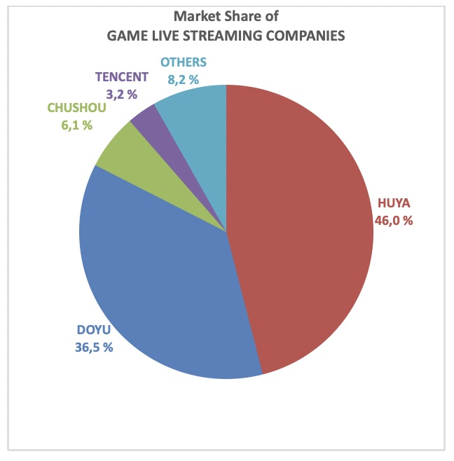 Huya Marktanteil Live Streaming Chart