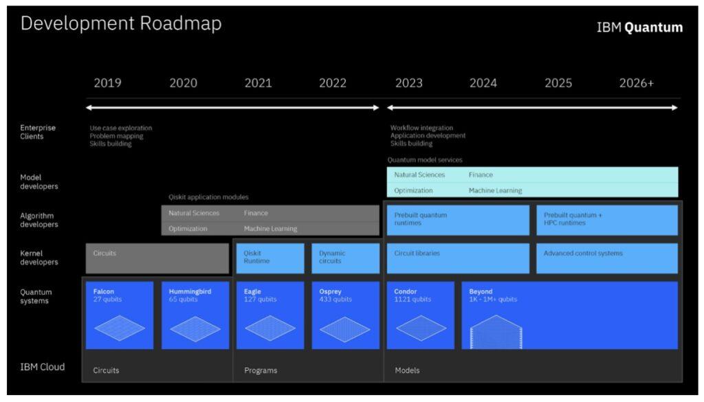 IBM Aktie Entwicklung Übersicht