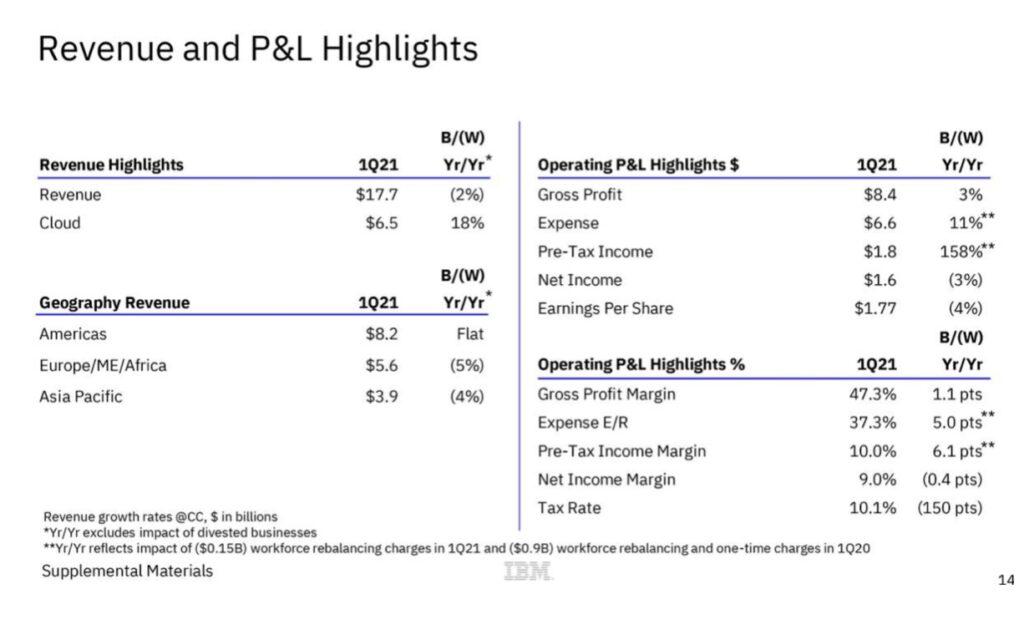 IBM Aktie Umsatzzahlen Übersicht
