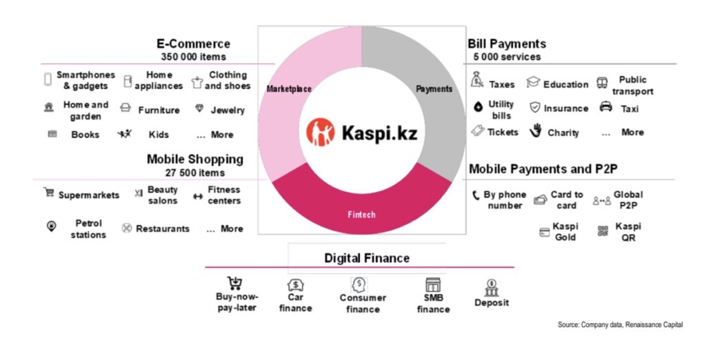Kaspi.kz Aktie Geschäftsbereiche