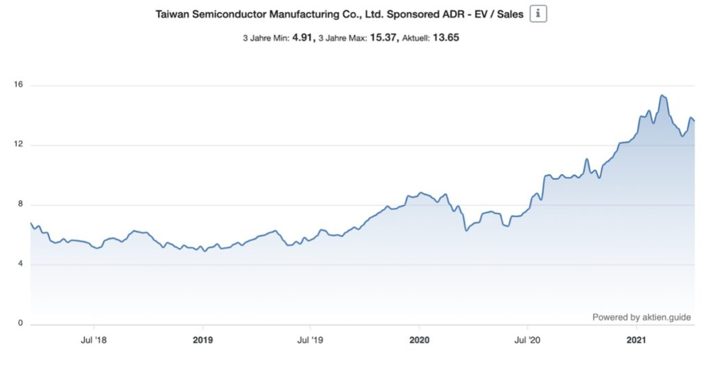 TSMC Aktie EV Sales Chart