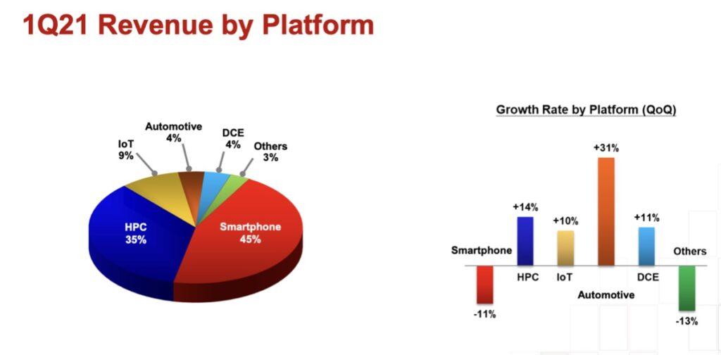 TSMC Aktie Umsatz je Plattform Chart