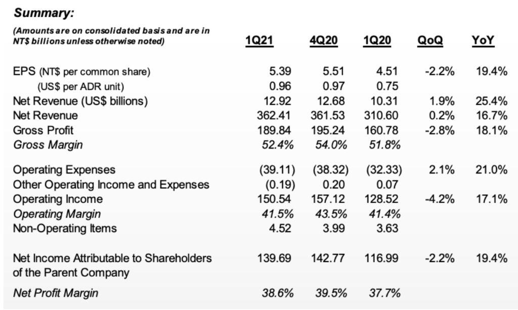 TSMC Aktie Zahlen zum Q1 2021 Übersicht