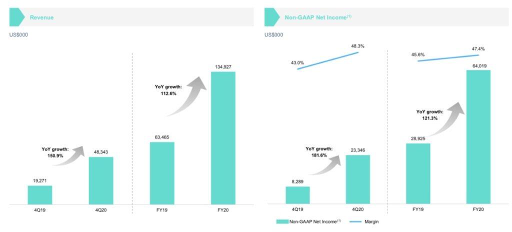 Yalla Aktie Umsatzzahlen Chart