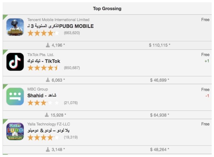 Yalla Aktie steigende Nutzerzahlen Übersicht