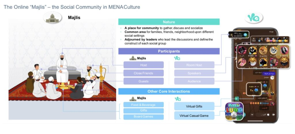 Yalla Group Aktie online Majlis