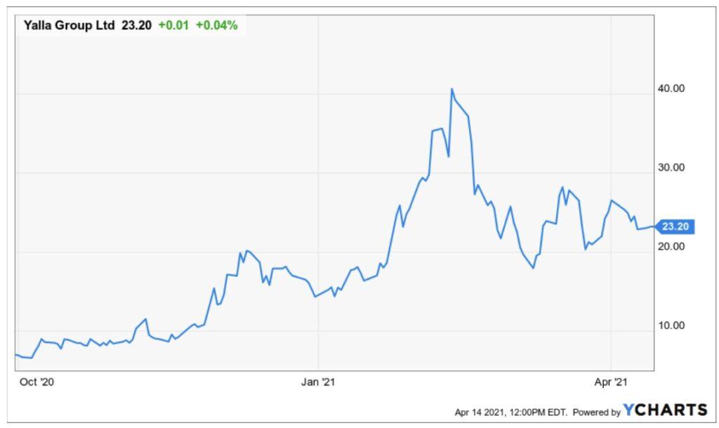 Yalla Group Limited Aktie Kurs Chart