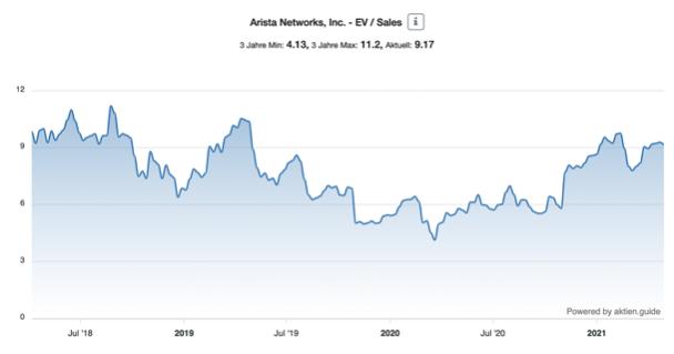 Arista Aktie EV Sales Chart