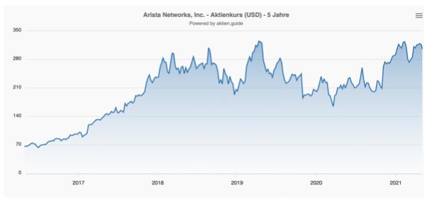 Arista Aktie Kurs Chart