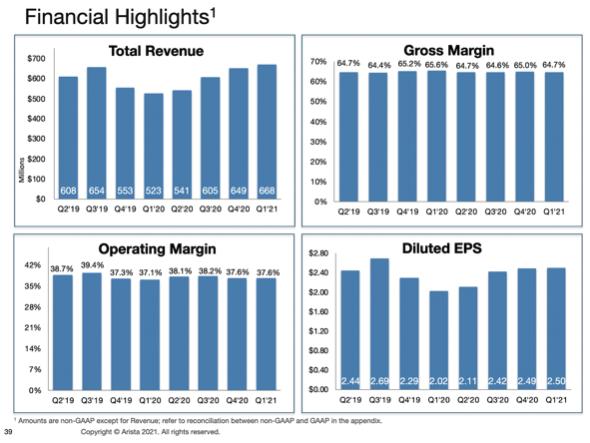 Arista Aktie Umsatz Bruttomargen Übersicht