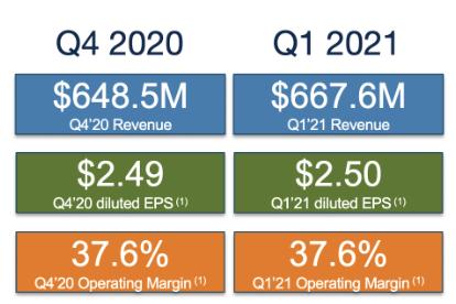 Arista Zahlen zum Q1 2021