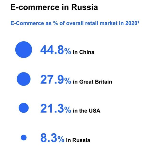 E-Commerce in Russland