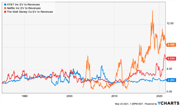 EV Sales AT&T, Disney, Netflix Chart
