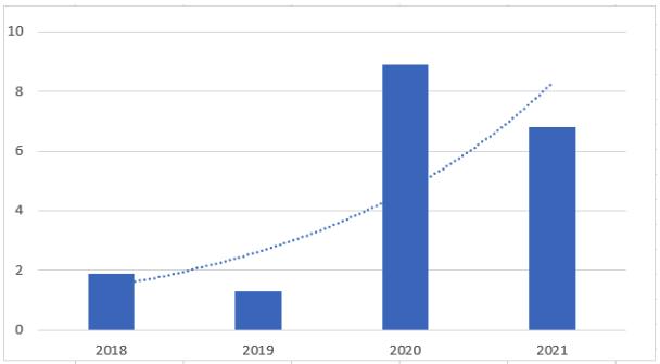 Mittelzuflüsse in Themen ETFs Chart