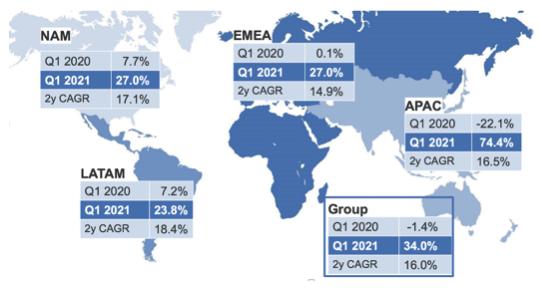 Straumann Group Aktie Umsatzwachstum