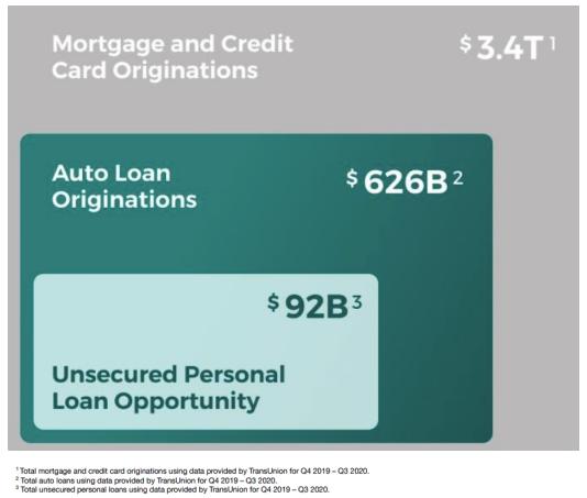 TAM Kreditmarkt USA Chart