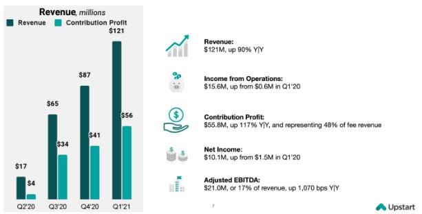 Upstart Aktie Quartalszahlen Chart