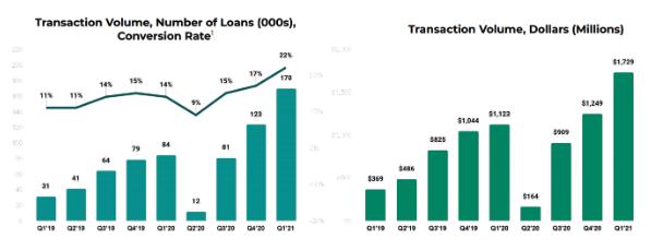 Upstart Transaktionsvolumen Conversionrate Chart