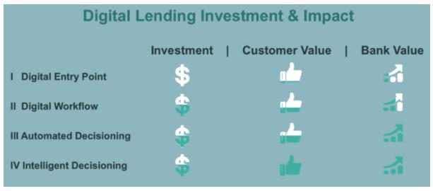 Upstart digitales Kreditgeschäft Übersicht