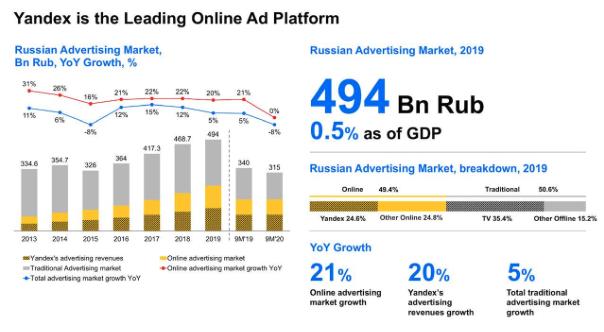 Yandex als führende Online Werbeplattform Übersicht