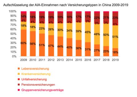 AIA Einnahmen in China